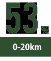 0-20km:53%