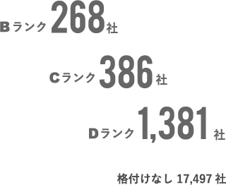 Bランク:268社、Cランク:386社、Dランク:1,381社、格付けなし:17,497社。