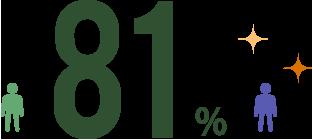 81パーセント